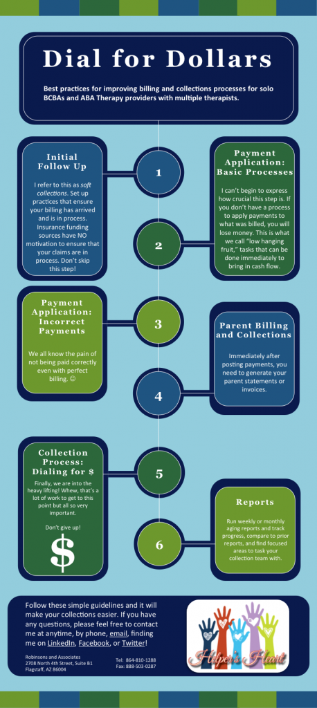 Billing and Collections: Dial for Dollars Infographic