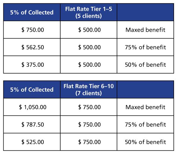 Billing Chart: Percentage vs Flat Rate