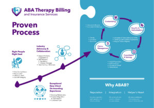 View full Proven Process infographic